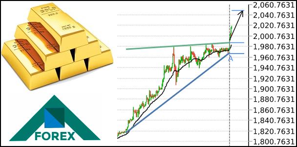 تحليل الذهب مابين مستويات 2060-2010 على المدى القصير