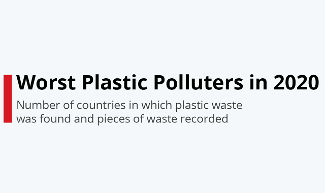 Which companies are polluting the world with their plastic waste?