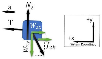 Contoh Soal dan Pembahasan Hukum 2 Newton pada Bidang Miring Kasar dengan Gaya Luar