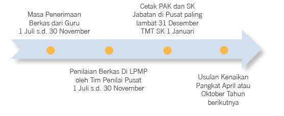 Pengembangan Karir Dan Penetapan Angka Kredit Guru (PAK) sesuai nomor 14 Tahun 2015 tentang guru mengamanatkan bahwa guru berkedudukan sebagai mediator yang terpenting dalam dunia pendidikan untuk meningkatkan kualitas pendidikan Indonesia.