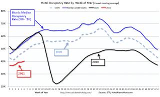 Tasa de ocupación hotelera