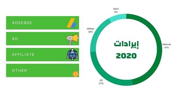 إيرادات مُدوّنة الراقي للمعلوميات لعام 2020