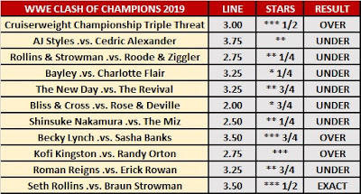 WWE Clash of Champions 2019 Observer Betting: Over/Under Results