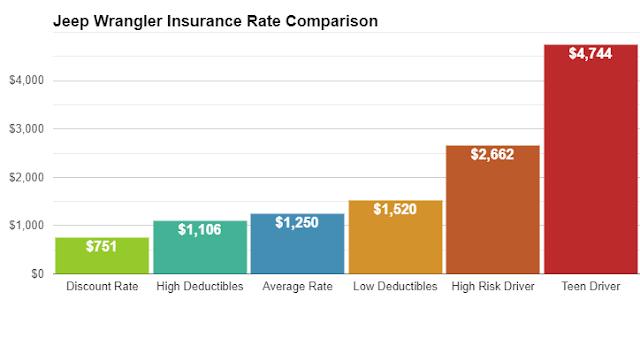 2019 jeep wrangler insurance cost