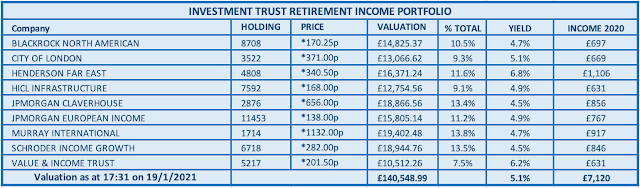 Table of Investment Trust Income Portfolio
