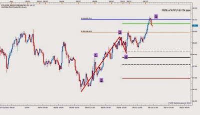 What are the leading indicators in forex