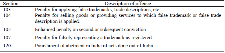PARAGRAPH 21 OFFENCES UNDER THE TRADE MARKS ACT, 1999 (47 OF 1999)