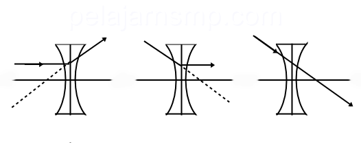 Rangkuman Materi Cahaya, Optik, Cermin, Lensa, dan Alat Optik IPA SMP Lengkap