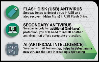 Smadav 2022 Antivirus Free Download
