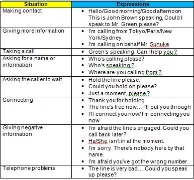 Expressions of Leaving or Taking a Message via Telephone ( Ungkapan-ungkapan Meninggalkan atau Menerima Pesan melalui Telepon)