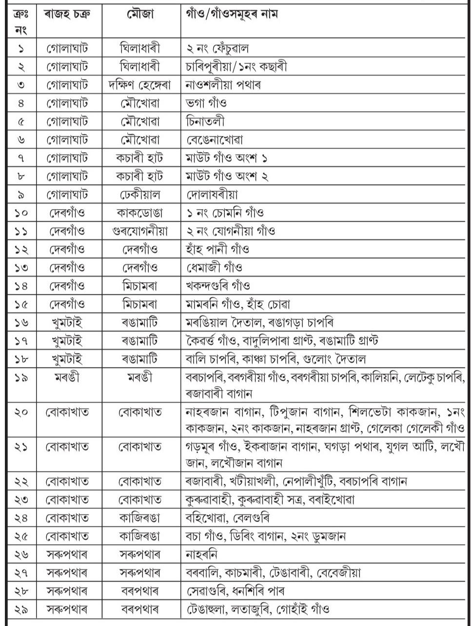DC Golaghat District Recruitment 2021
