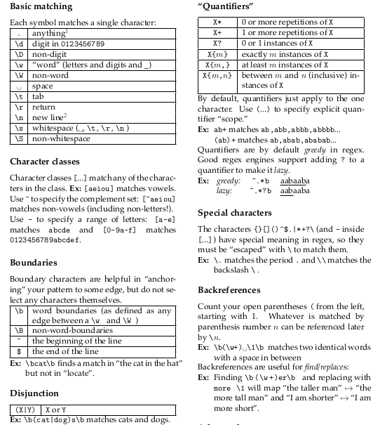 Regex chest sheet