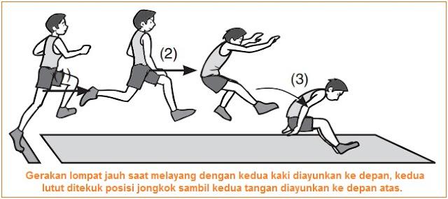 Gambar Melayang (Sikap Badan di Udara) lompat jauh gaya jongkok ortodock - teknik dasar lompat jauh