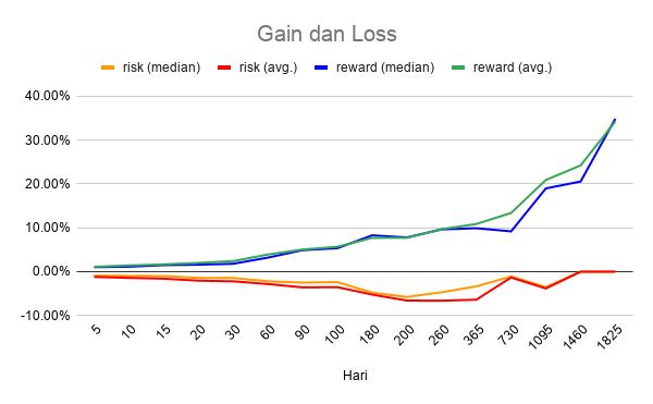 Relatif<em>gain</em>dan<em>loss</em>terhadap lama hari<em>hold</em>.