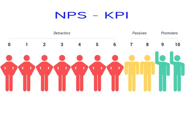 Sử dụng NPS như một chỉ số đánh giá hiệu quả công việc KPI