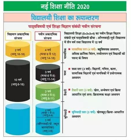 भारत की नई शिक्षा नीति 2020 घोषित - India's new education policy 2020 declared