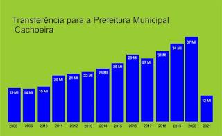Imagem: Transferência para a Prefeitura Municipal da Cachoeira - Bahia