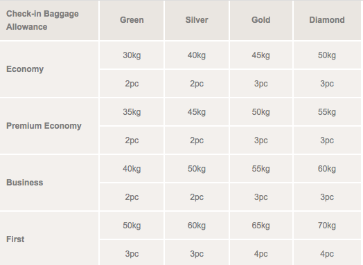 Rewards Canada August 17 Update Cathay Pacific Increases Checked Baggage Allowance Fly ...