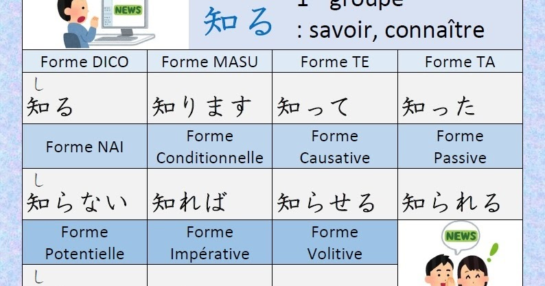 Japonais Kanji Ɨ¥æœ¬èªž Ƽ¢å— Conjugaison Du Verbe ǟ¥ã'‹ Shiru Connaitre Savoir En Japonais