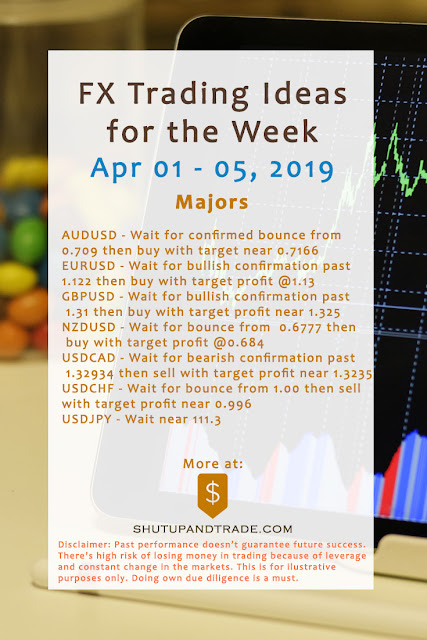 Forex Trading Ideas for the Week | Apr 1 - 5, 2019