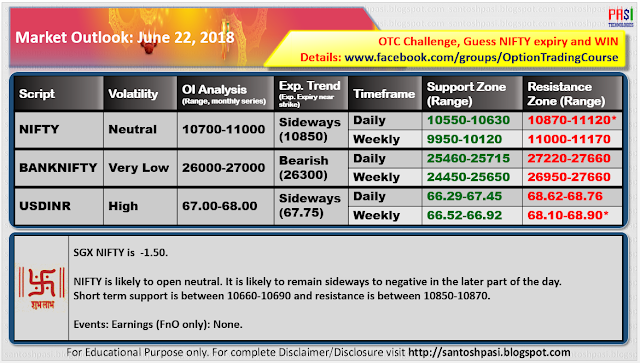 Indian Market Outlook: June 22, 2018