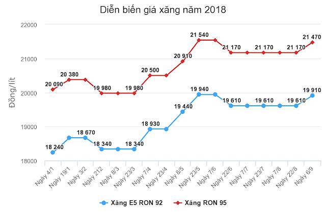 bieu-do-bien-dong-gia-xang-2018