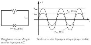Diagram fasor rangkaian resistor diy wiring diagrams rangkaian arus bolak balik ac nyari fisika rh nyarifisika blogspot com fasor family advocacy diagram fasor ccuart Image collections