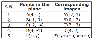 Table of points and their corresponding images under the rotation through +90° about a point M(2, 1).