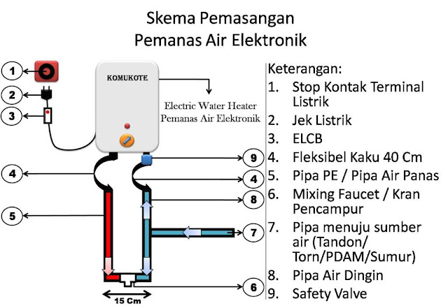 Skema Pemasangan Heater Water Listrik