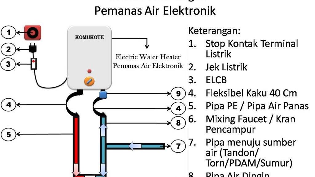 Tips Dan Tutorial Instalasi Water Heater Listrik Matsan Saga