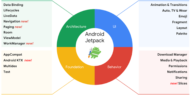مميزات android jetpack