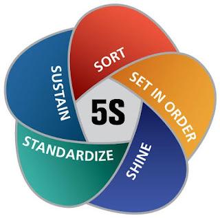 What is 5S and why do we want to do it? : 5s system