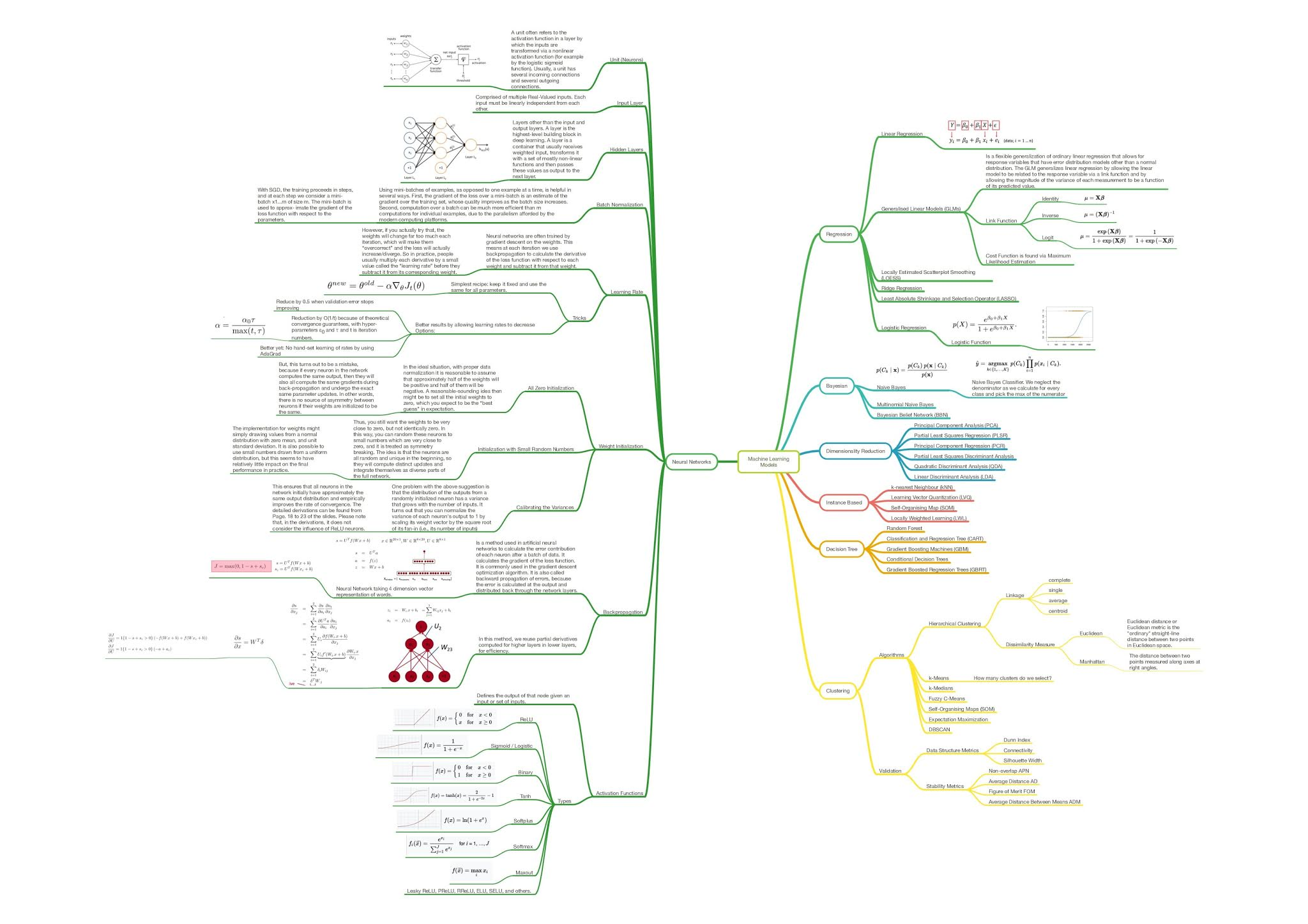 Types of 100+ Machine Learning Algorithms - Download Machine Learning Roadmap 2021
