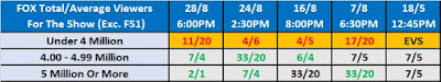 TV Rating Betting: Smackdown On FOX Rating Odds