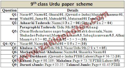 9th class urdu paper pattern 2020