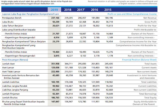 Laporan Keuangan ASII 2015-2019