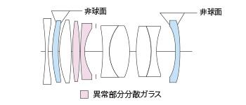 Оптическая схема объектива Voigtlander APO-LANTHAR 50mm f/2 Aspherical VM