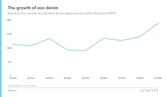 Growth of Eco Denim