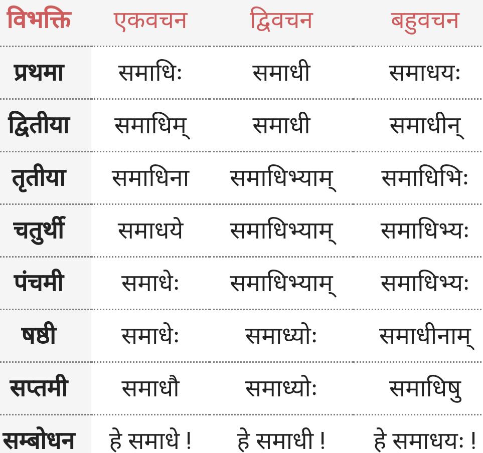 Samadhi Shabd Roop
