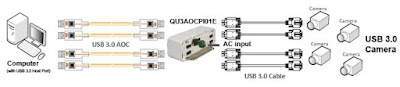 USB 電源 for USB 3.0 光纖線