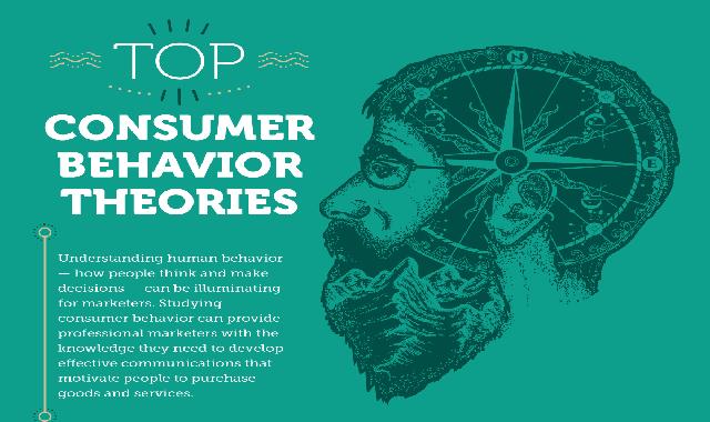 Top Consumer Behavior Theories #infographic