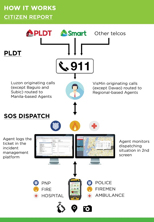 How SOS Dispatch Works