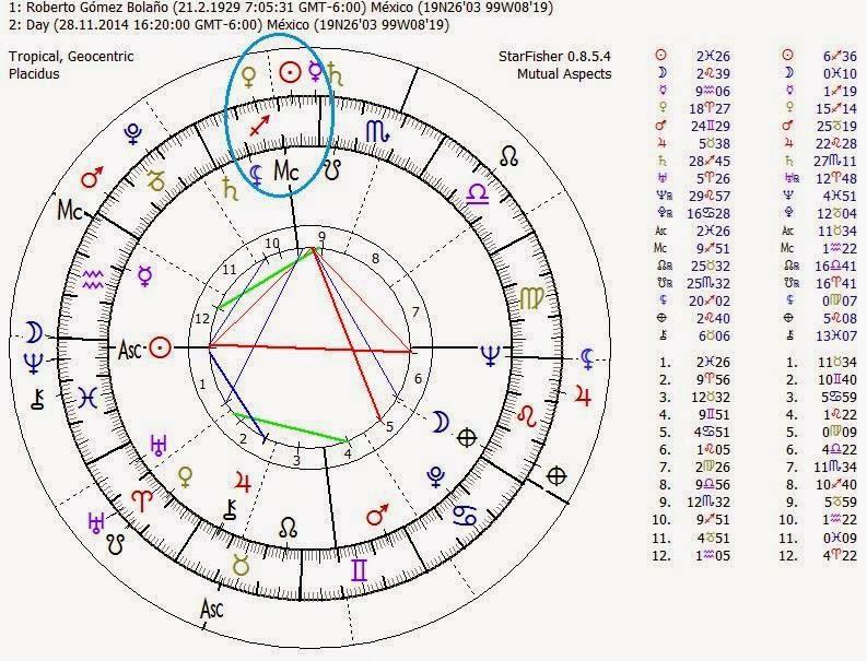 Carta Natal de Chespirito, Carta Natal del Chavo, Lilith en Virgo 2014, Lilith en Sagitario, Saturno en Sagitario 2014, Predicciones Venezuela 2015, Pronósticos México 2015