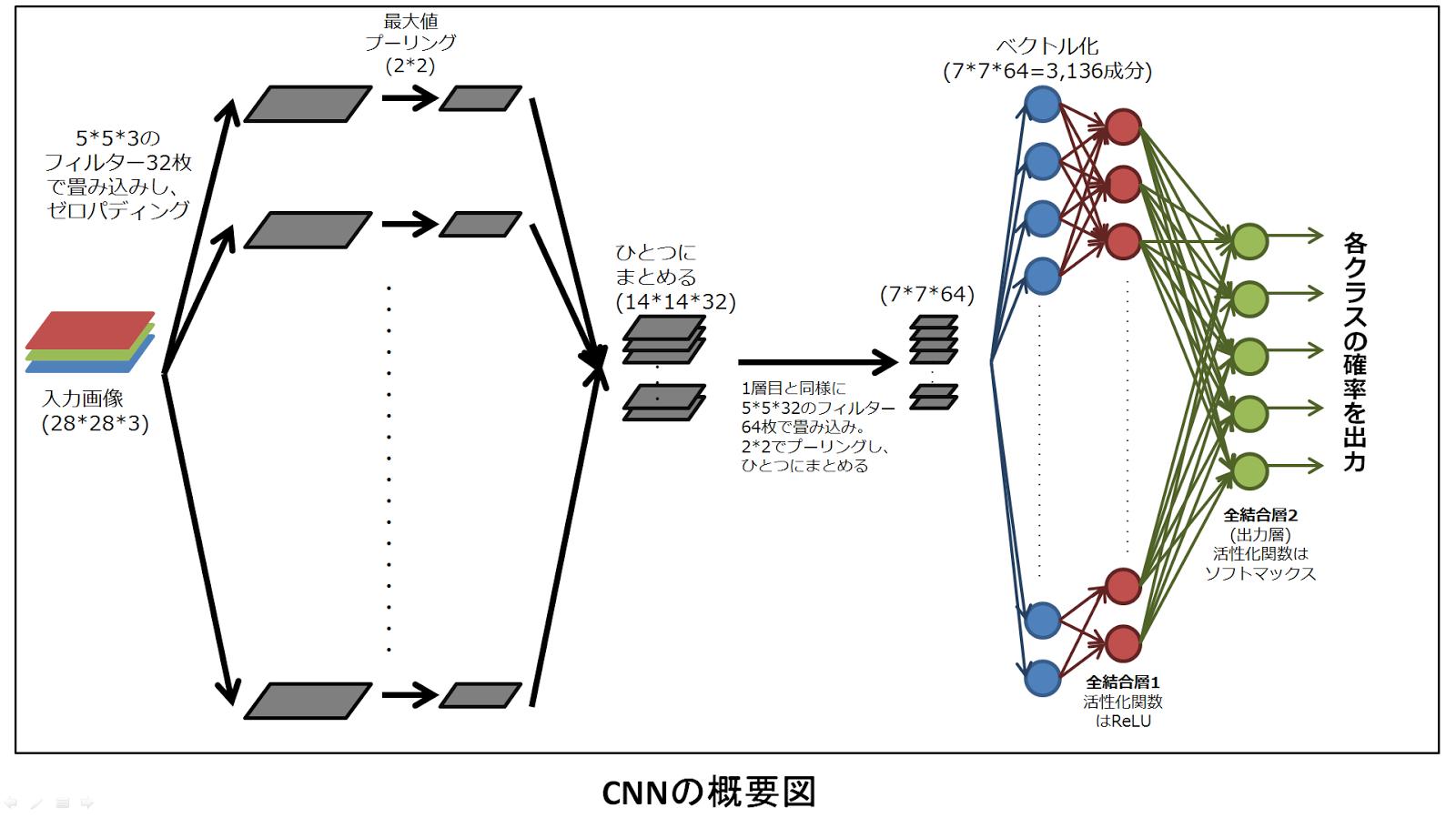 畳み込みニューラルネットワーク(CNN)の図