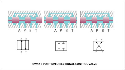 4-way-3-position-directional-control-valve