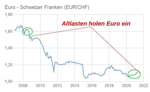 Linienchart sinkender EUR/CHF-Wechselkurs 2007-2021