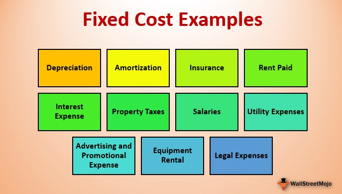 What is fixed cost with example?