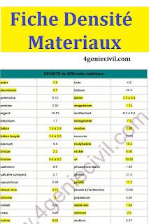 Fiche de tableau de densité des matériaux les plus utilisés en génie civil et d'autres utilisations inductrielles.