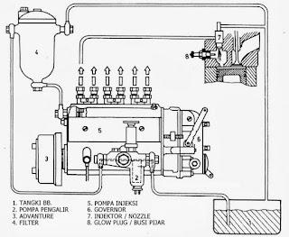 komponen bahan bakar diesel konvensional