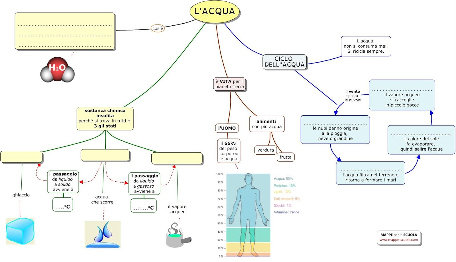 Favoloso MAPPE per la SCUOLA: L'ACQUA, IL CICLO DELL'ACQUA VM29
